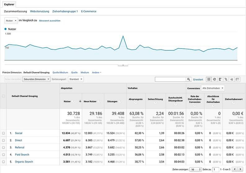google-analytics-akquisition-channels