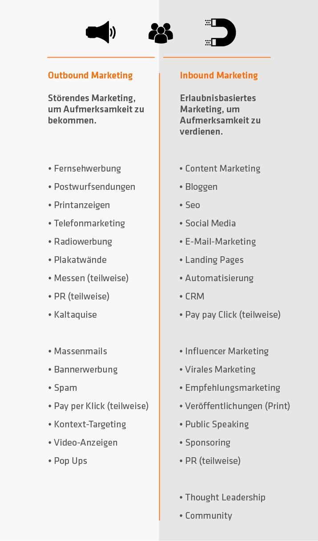 inbound-marketing vs. outbound-marketing