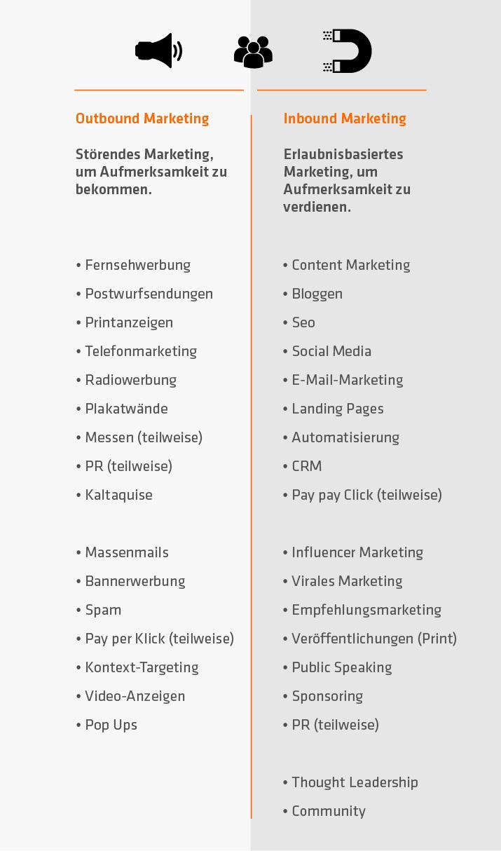 inbound-marketing vs. outbound-marketing