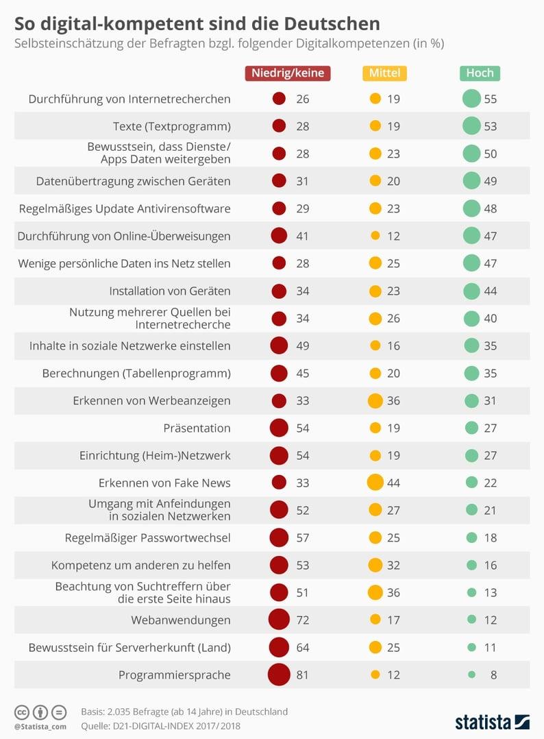 infografik: so digital-kompetent sind die Deutschen