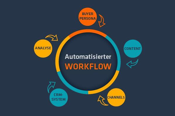 Marketing-Automatisierung-Grafik