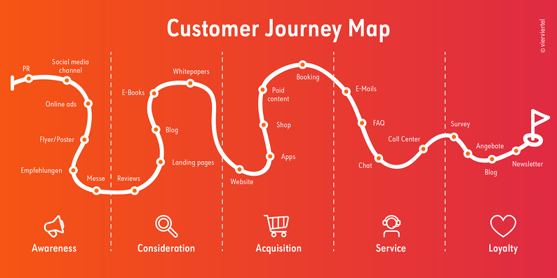Touchpoints_Customer_Journey