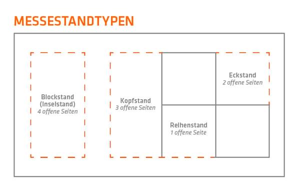 VIER_WEB_BLOG_Messestandort_Grafik-Typen