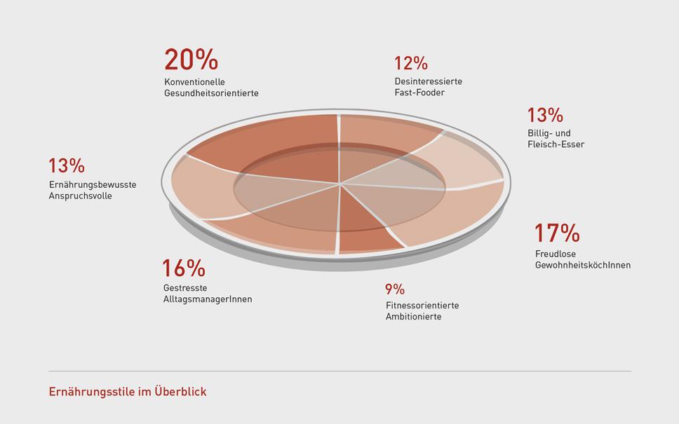 Vierviertel_Blog_Oeko_Infografik